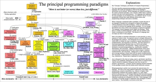 paradigmsdiagrameng108